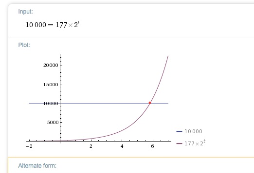 Calculated at Wolfram Alpha, with some help navigating it by my friend David Winter.